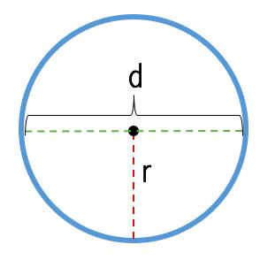 rumus keliling lingkaran