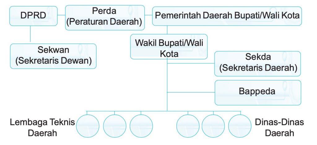 pemerintahan kabupaten atau kota
