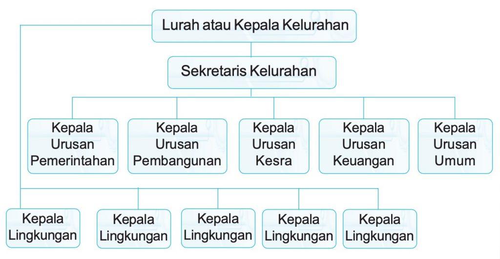 susunan pemerintahan kelurahan