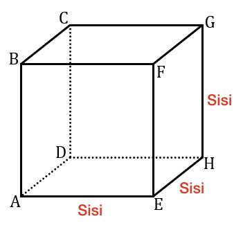 rumus kubus